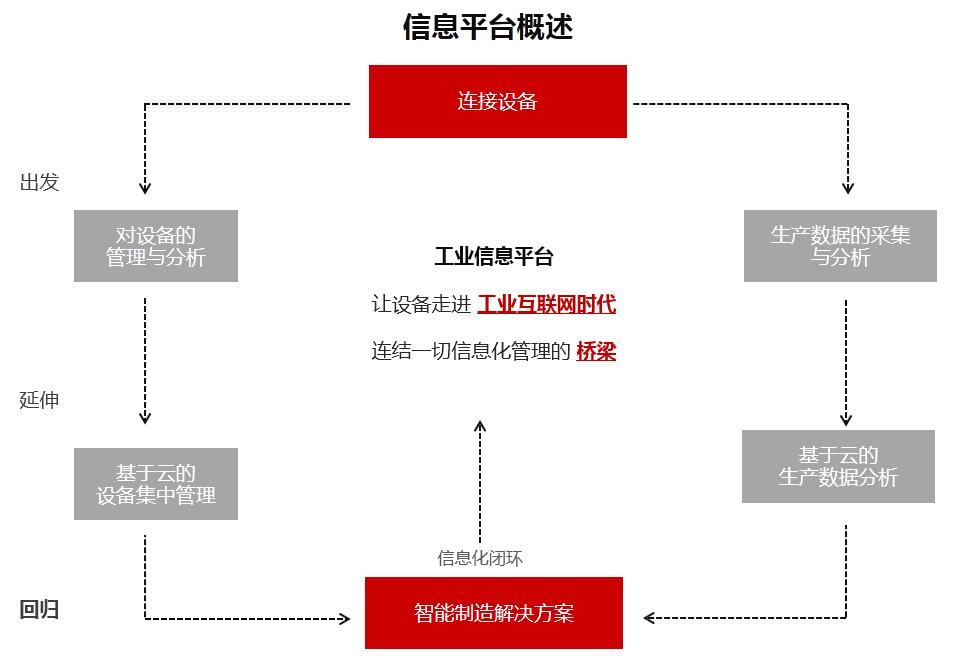 工业信息云平台概述