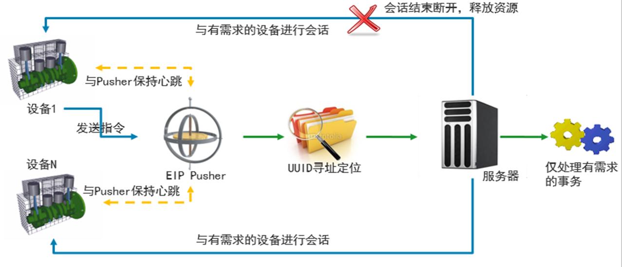 工业信息云平台-消息推送.png